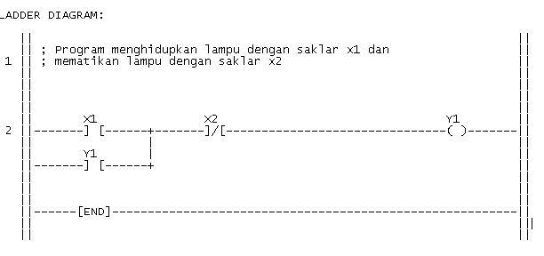 Cara membuat leadder diagram tangga plc dengan software ldmicro kita akan membuat diagram tangga seperti pada contoh gambar diatas ccuart Choice Image